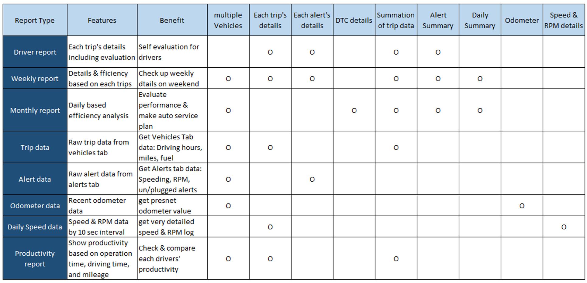 1. Report Chart
